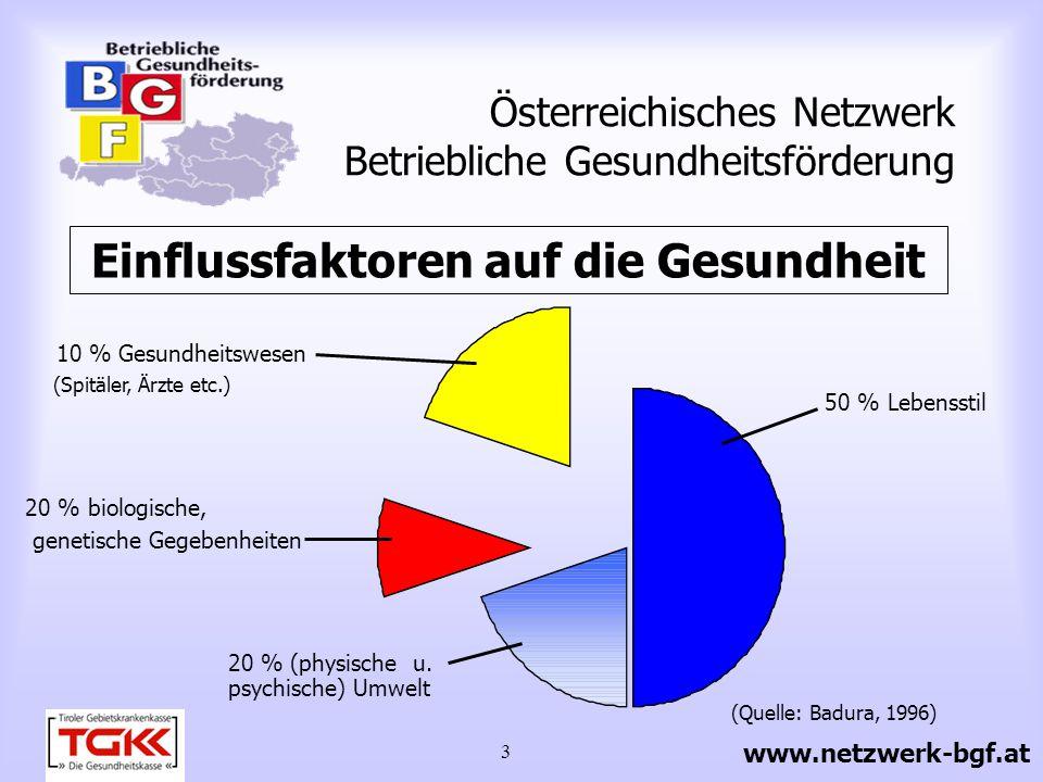 3 Österreichisches Netzwerk Betriebliche Gesundheitsförderung Einflussfaktoren auf die Gesundheit 20 % biologische, genetische Gegebenheiten 50 % Lebe
