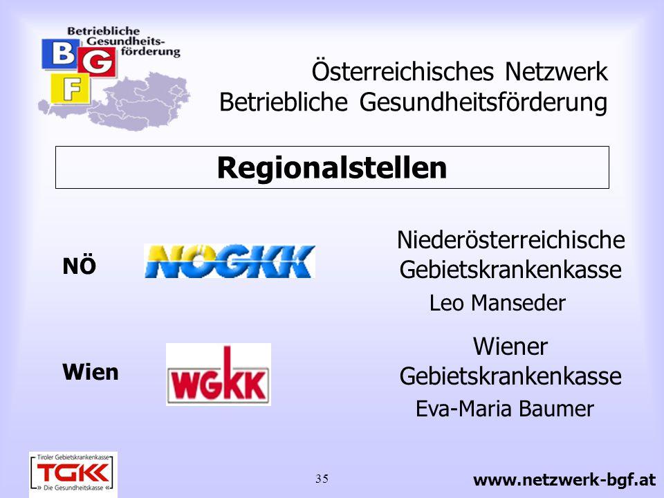 36 Österreichisches Netzwerk Betriebliche Gesundheitsförderung Kärntner Gebietskrankenkasse Claudia Stumpfl Oberösterreichische Gebietskrankenkasse Elfriede Kiesewetter Kärnten OÖ Regionalstellen www.netzwerk-bgf.at