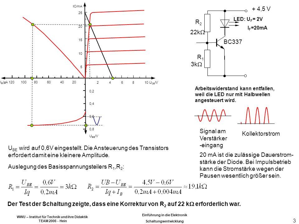 WWU – Institut für Technik und ihre Didaktik TEAM 2006 - Hein Einführung in die Elektronik Schaltungsentwicklung 3 22k 3k BC337 + 4,5 V LED: U F = 2V I F =20mA Arbeitswiderstand kann entfallen, weil die LED nur mit Halbwellen angesteuert wird.