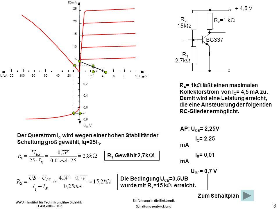 WWU – Institut für Technik und ihre Didaktik TEAM 2006 - Hein Einführung in die Elektronik Schaltungsentwicklung 8 BC337 + 4,5 V R1R1 R2R2 RARA R A = 1k läßt einen maximalen Kollektorstrom von I C = 4,5 mA zu.