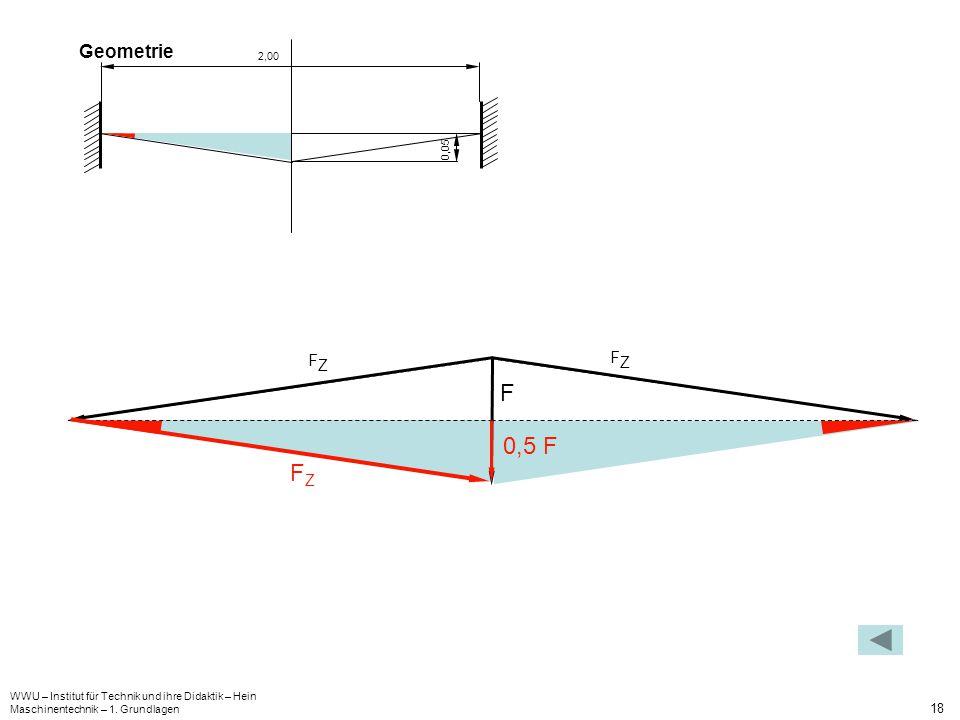 WWU – Institut für Technik und ihre Didaktik – Hein Maschinentechnik – 1. Grundlagen 18 Geometrie 0,05 2,00 FZFZ FZFZ F FZFZ 0,5 F