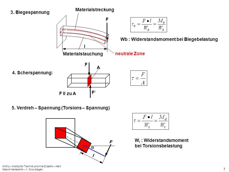WWU – Institut für Technik und ihre Didaktik – Hein Maschinentechnik – 1. Grundlagen 7 Wb : Widerstandsmoment bei Biegebelastung F l Materialstreckung