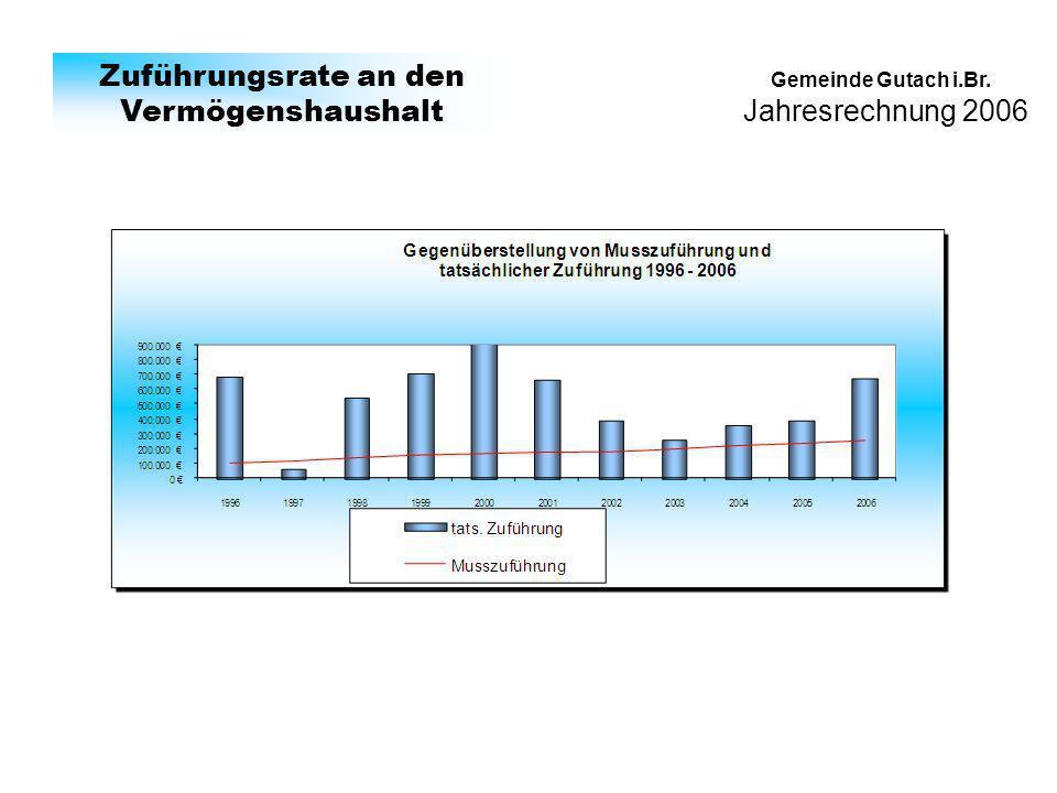 Jahresrechnung 2006 Gemeinde Gutach i.Br. Zuführungsrate an den Vermögenshaushalt