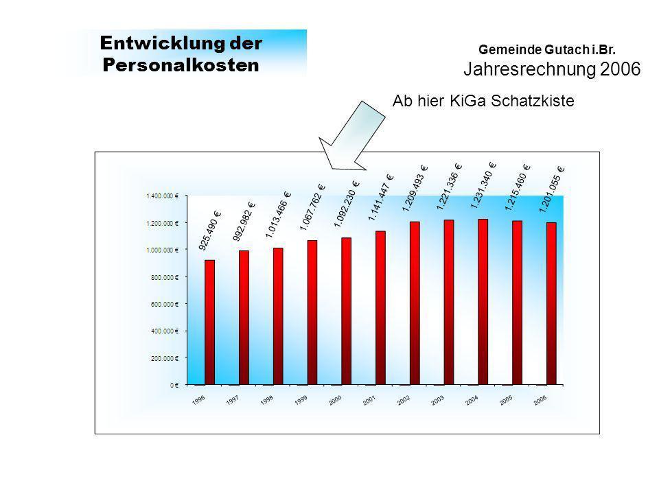Jahresrechnung 2006 Gemeinde Gutach i.Br. Entwicklung der Personalkosten Ab hier KiGa Schatzkiste