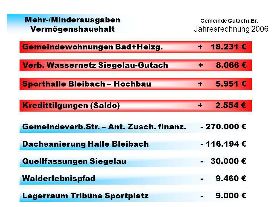 Jahresrechnung 2006 Gemeinde Gutach i.Br. Mehr-/Minderausgaben Vermögenshaushalt Gemeindewohnungen Bad+Heizg. + 18.231 Verb. Wassernetz Siegelau-Gutac