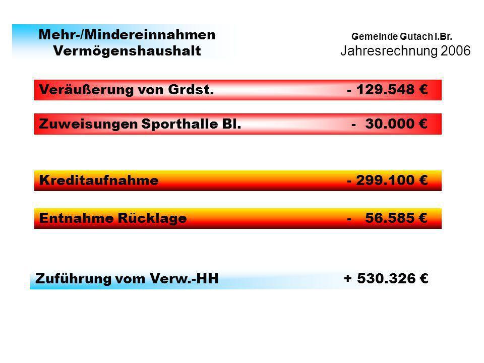 Jahresrechnung 2006 Gemeinde Gutach i.Br. Mehr-/Mindereinnahmen Vermögenshaushalt Kreditaufnahme - 299.100 Veräußerung von Grdst. - 129.548 Zuführung