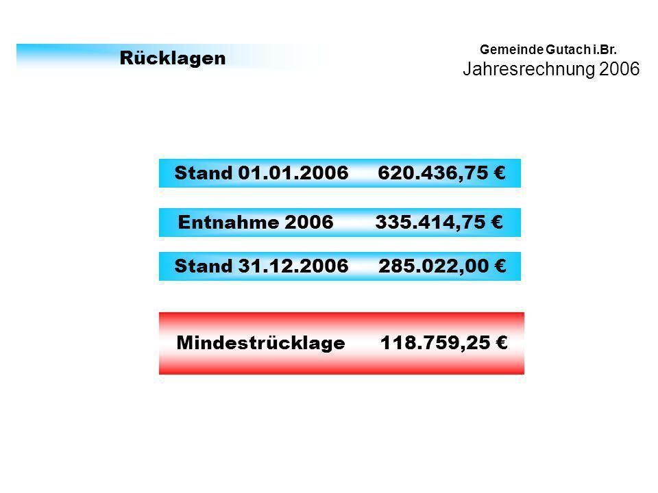 Jahresrechnung 2006 Gemeinde Gutach i.Br. Rücklagen Stand 01.01.2006 620.436,75 Entnahme 2006 335.414,75 Stand 31.12.2006 285.022,00 Mindestrücklage 1