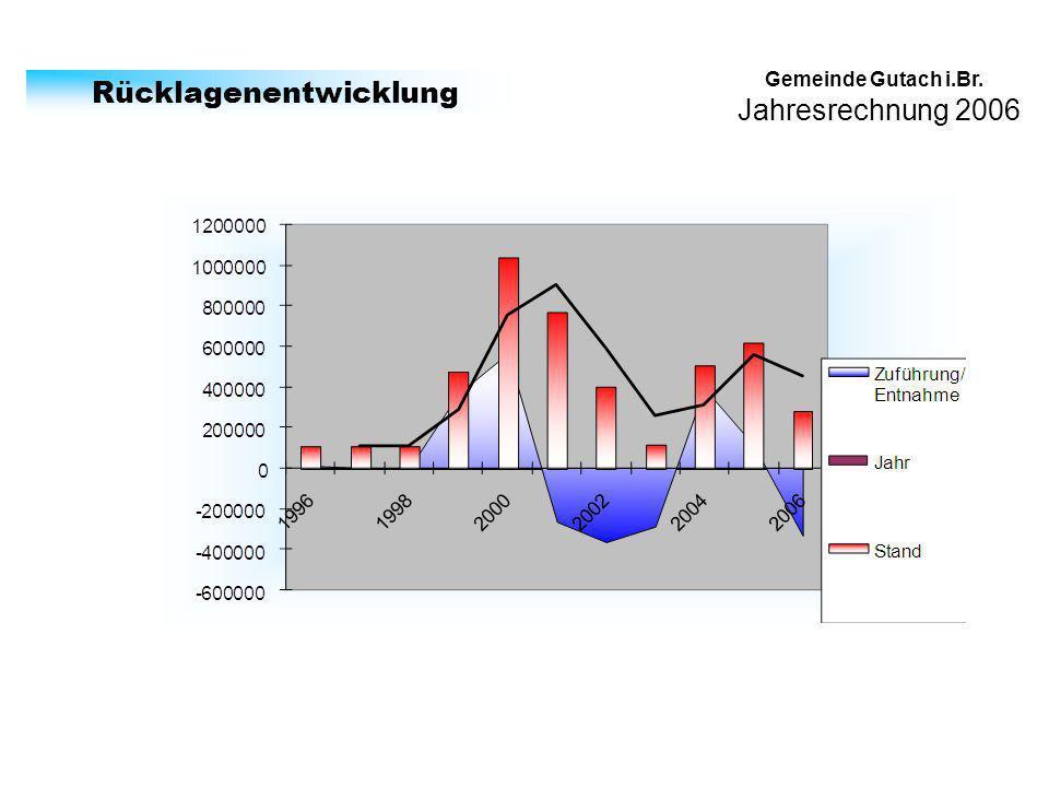 Jahresrechnung 2006 Gemeinde Gutach i.Br. Rücklagenentwicklung