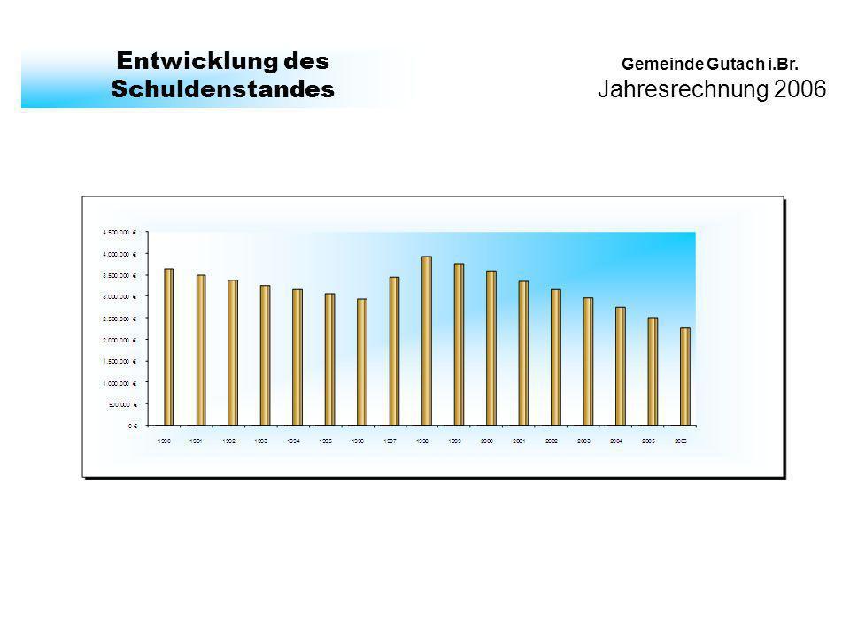 Jahresrechnung 2006 Gemeinde Gutach i.Br. Entwicklung des Schuldenstandes