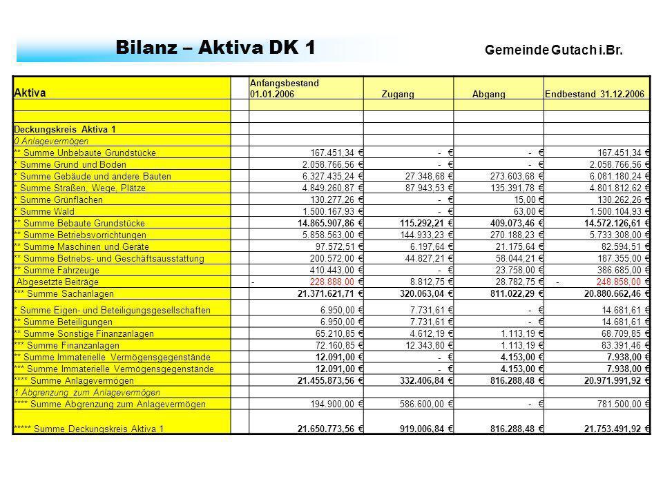 Gemeinde Gutach i.Br. Bilanz – Aktiva DK 1 Aktiva Anfangsbestand 01.01.2006 Zugang AbgangEndbestand 31.12.2006 Deckungskreis Aktiva 1 0 Anlagevermögen