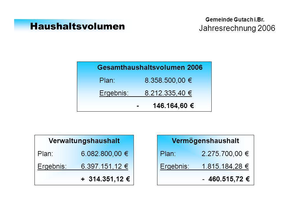 Jahresrechnung 2006 Gemeinde Gutach i.Br. Haushaltsvolumen Gesamthaushaltsvolumen 2006 Plan: 8.358.500,00 Ergebnis: 8.212.335,40 - 146.164,60 Verwaltu