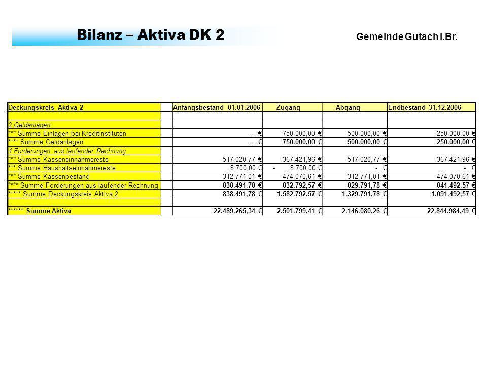Gemeinde Gutach i.Br. Bilanz – Aktiva DK 2 Deckungskreis Aktiva 2 Anfangsbestand 01.01.2006 Zugang AbgangEndbestand 31.12.2006 2 Geldanlagen *** Summe