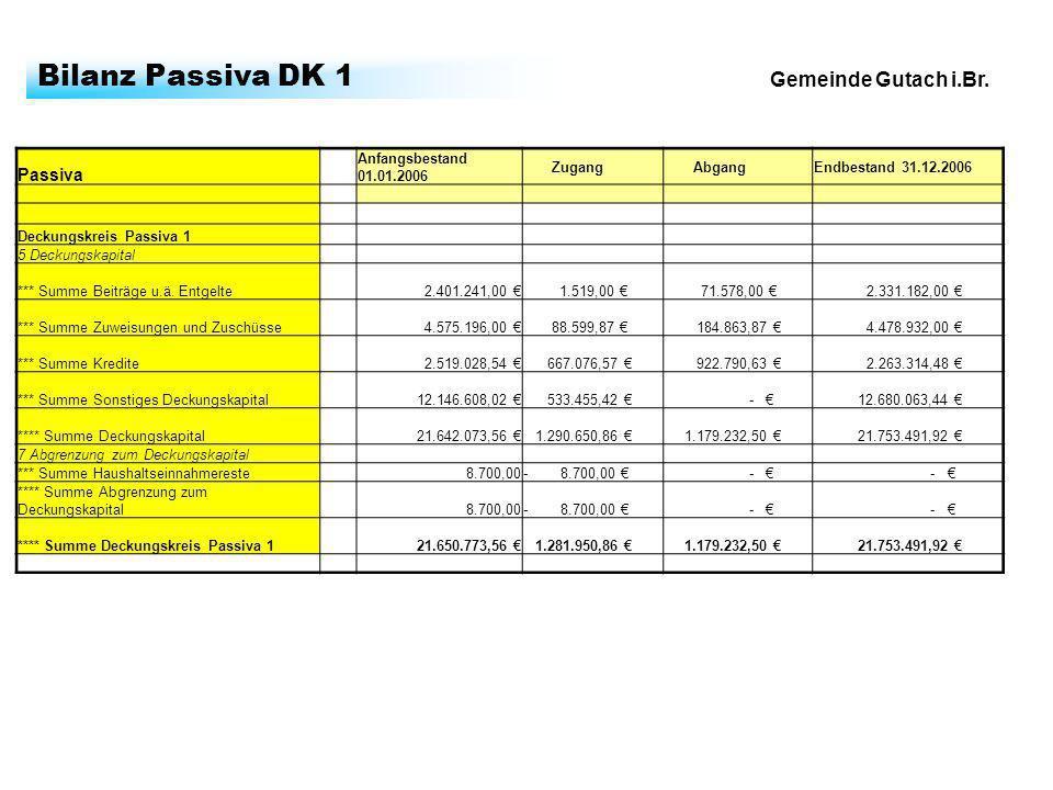 Gemeinde Gutach i.Br. Bilanz Passiva DK 1 Passiva Anfangsbestand 01.01.2006 Zugang AbgangEndbestand 31.12.2006 Deckungskreis Passiva 1 5 Deckungskapit