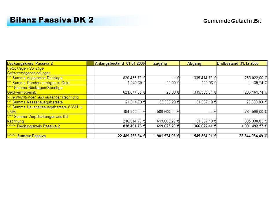 Gemeinde Gutach i.Br. Bilanz Passiva DK 2 Deckungskreis Passiva 2 Anfangsbestand 01.01.2006 Zugang AbgangEndbestand 31.12.2006 8 Rücklagen/Sonstige Ge