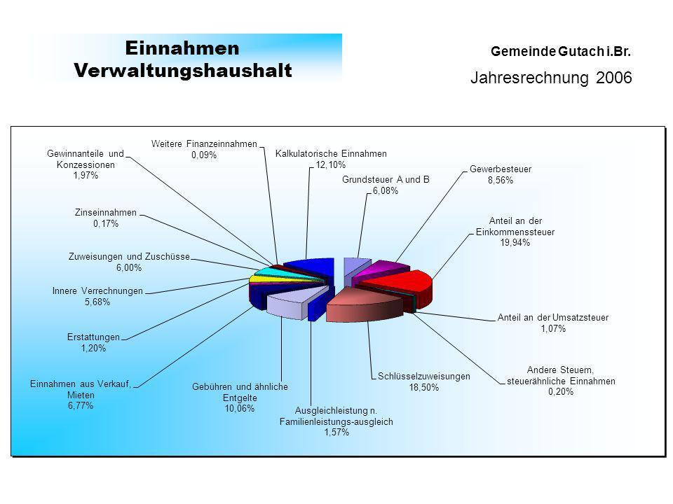 Gemeinde Gutach i.Br. Einnahmen Verwaltungshaushalt Jahresrechnung 2006