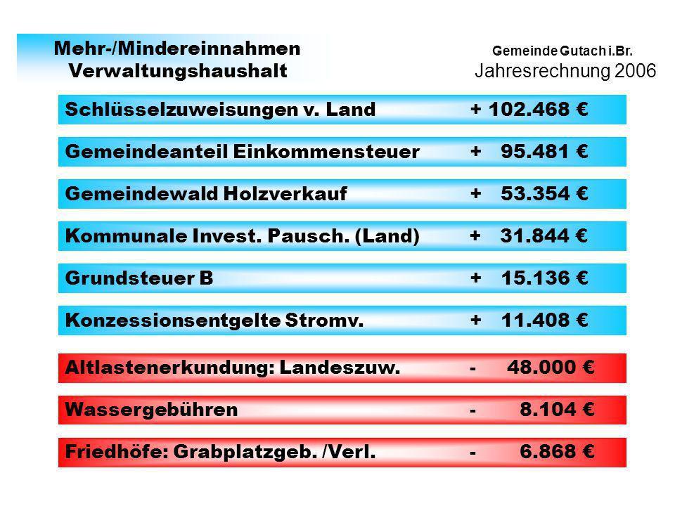 Gemeinde Gutach i.Br. Mehr-/Mindereinnahmen Verwaltungshaushalt Schlüsselzuweisungen v. Land + 102.468 Gemeindeanteil Einkommensteuer + 95.481 Gemeind