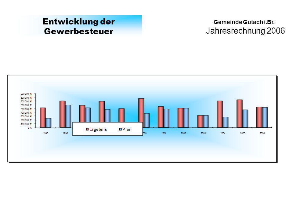 Jahresrechnung 2006 Gemeinde Gutach i.Br. Entwicklung der Gewerbesteuer
