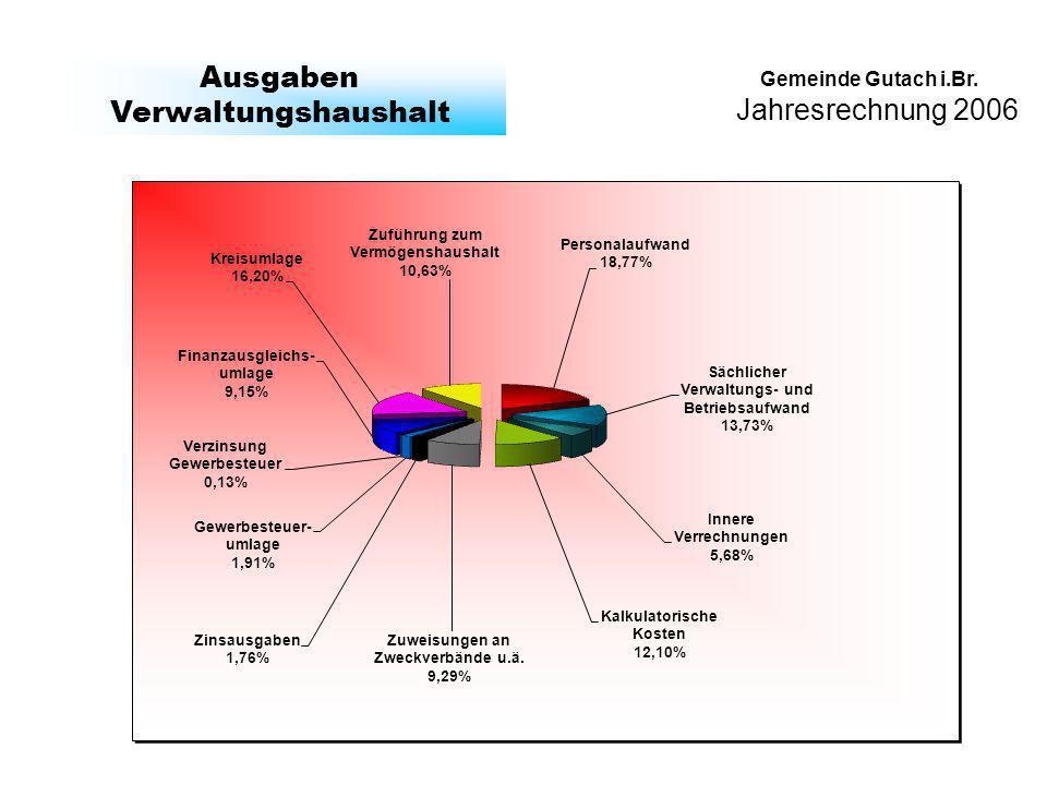 Jahresrechnung 2006 Gemeinde Gutach i.Br. Ausgaben Verwaltungshaushalt