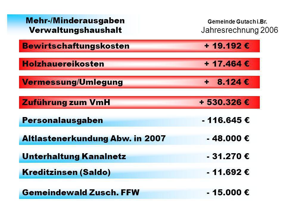 Jahresrechnung 2006 Gemeinde Gutach i.Br. Mehr-/Minderausgaben Verwaltungshaushalt Bewirtschaftungskosten + 19.192 Holzhauereikosten + 17.464 Vermessu
