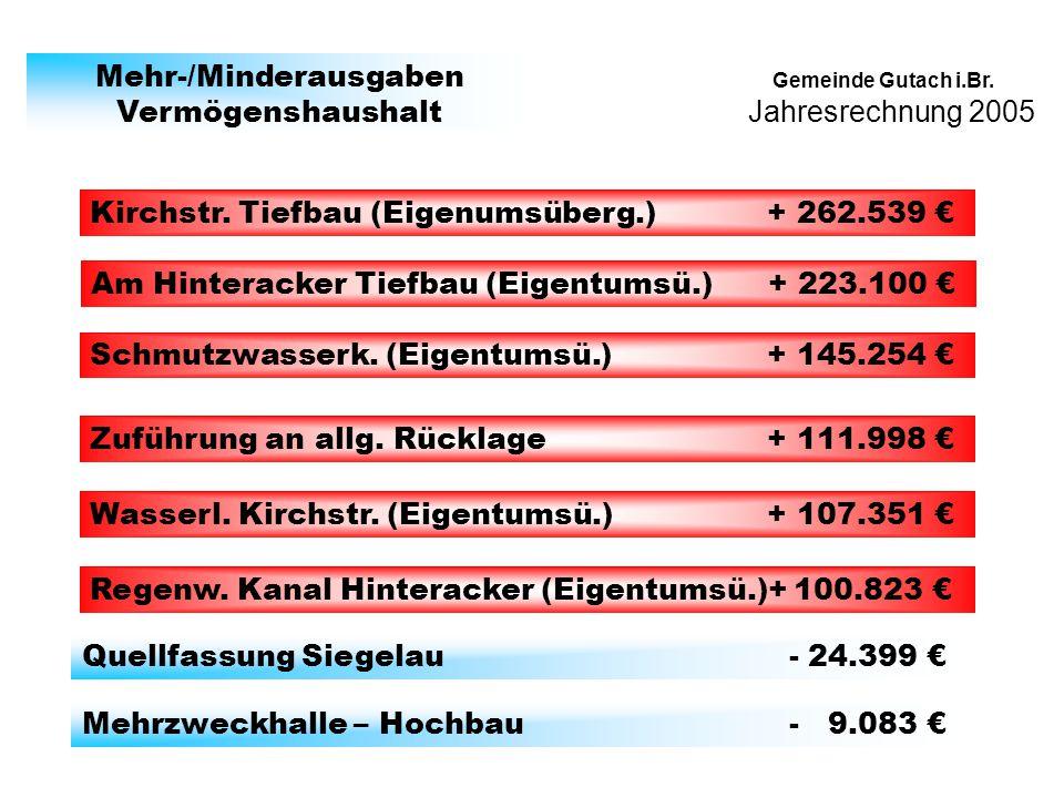 Jahresrechnung 2005 Gemeinde Gutach i.Br. Mehr-/Minderausgaben Vermögenshaushalt Kirchstr. Tiefbau (Eigenumsüberg.) + 262.539 Am Hinteracker Tiefbau (