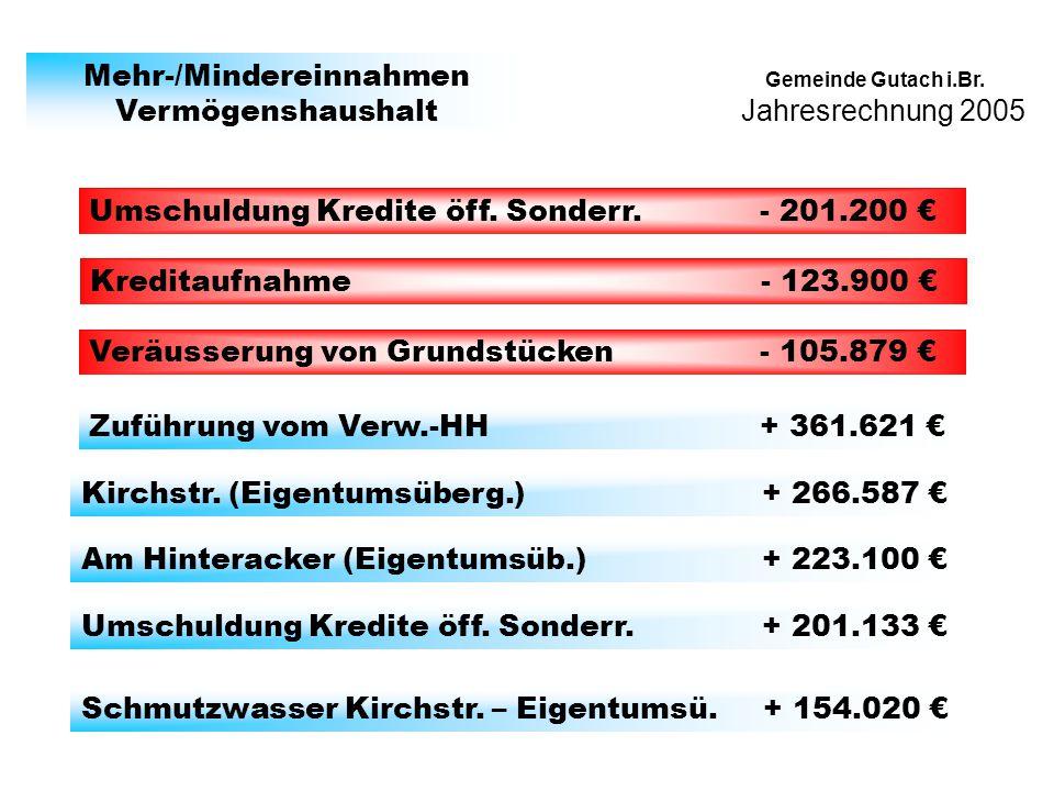 Jahresrechnung 2005 Gemeinde Gutach i.Br. Mehr-/Mindereinnahmen Vermögenshaushalt Umschuldung Kredite öff. Sonderr. - 201.200 Kreditaufnahme - 123.900