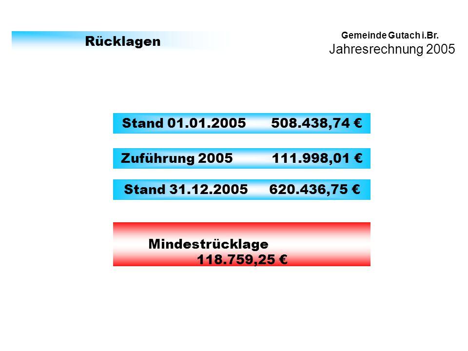 Jahresrechnung 2005 Gemeinde Gutach i.Br. Rücklagen Stand 01.01.2005 508.438,74 Zuführung 2005 111.998,01 Stand 31.12.2005 620.436,75 Mindestrücklage