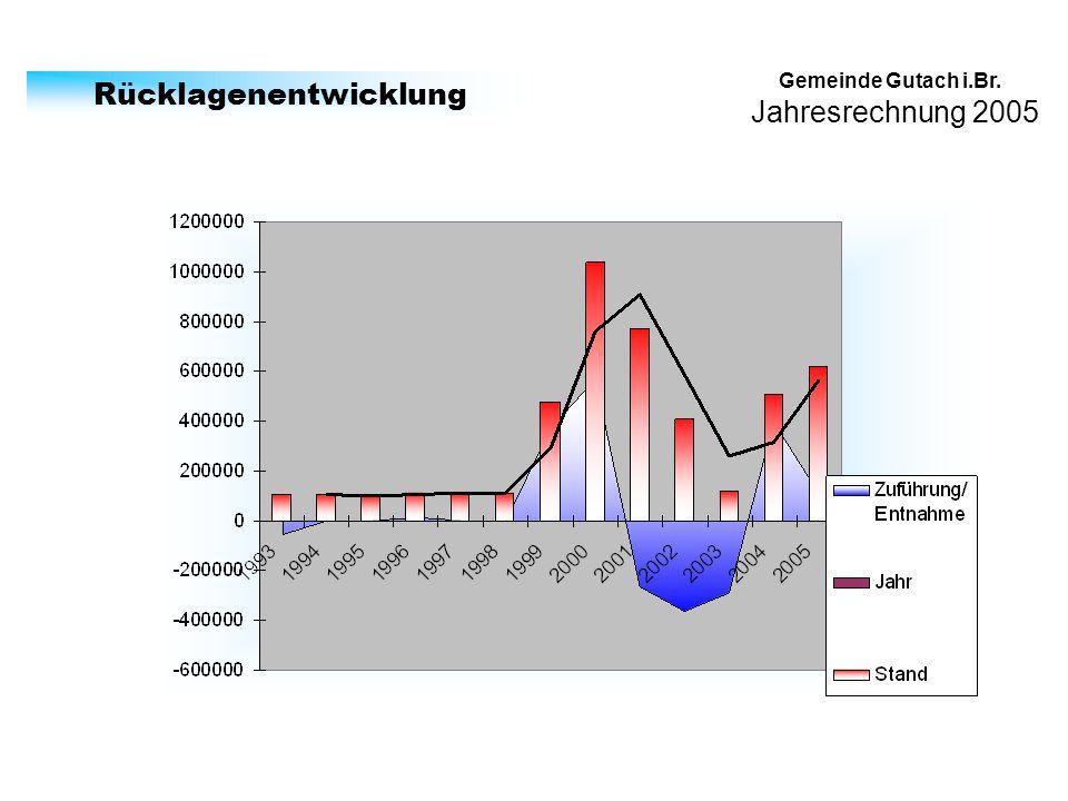 Jahresrechnung 2005 Gemeinde Gutach i.Br. Rücklagenentwicklung