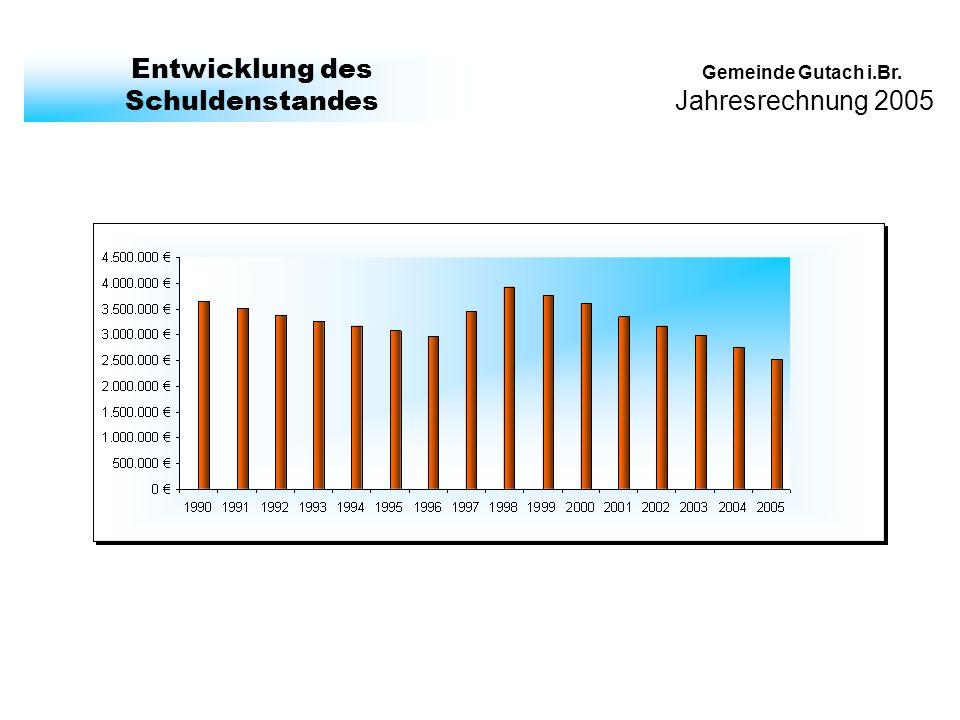 Jahresrechnung 2005 Gemeinde Gutach i.Br. Entwicklung des Schuldenstandes