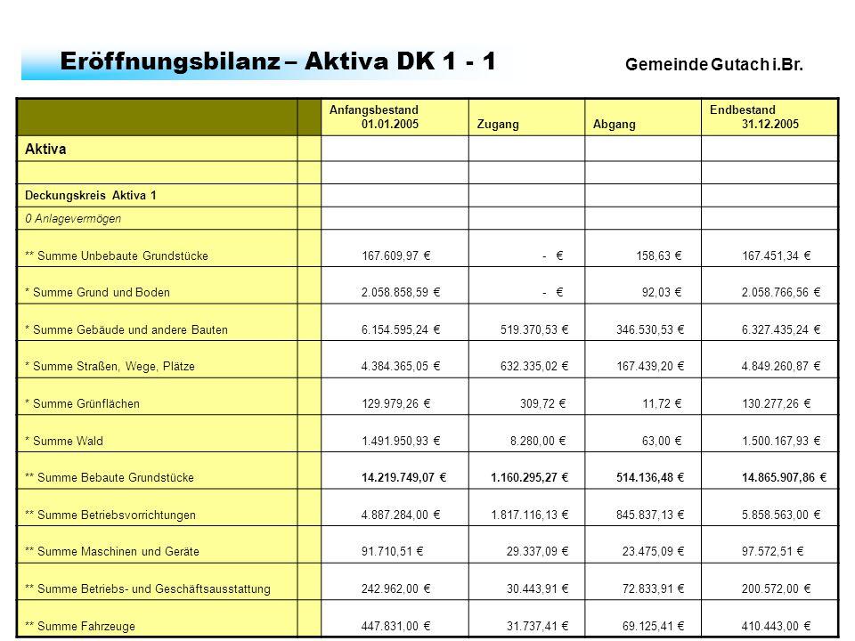 Gemeinde Gutach i.Br. Eröffnungsbilanz – Aktiva DK 1 - 1 Anfangsbestand 01.01.2005ZugangAbgang Endbestand 31.12.2005 Aktiva Deckungskreis Aktiva 1 0 A