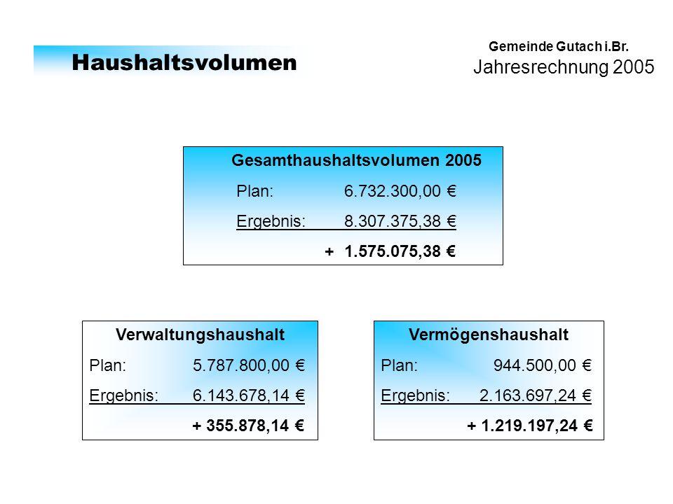 Jahresrechnung 2005 Gemeinde Gutach i.Br. Haushaltsvolumen Gesamthaushaltsvolumen 2005 Plan: 6.732.300,00 Ergebnis: 8.307.375,38 + 1.575.075,38 Verwal