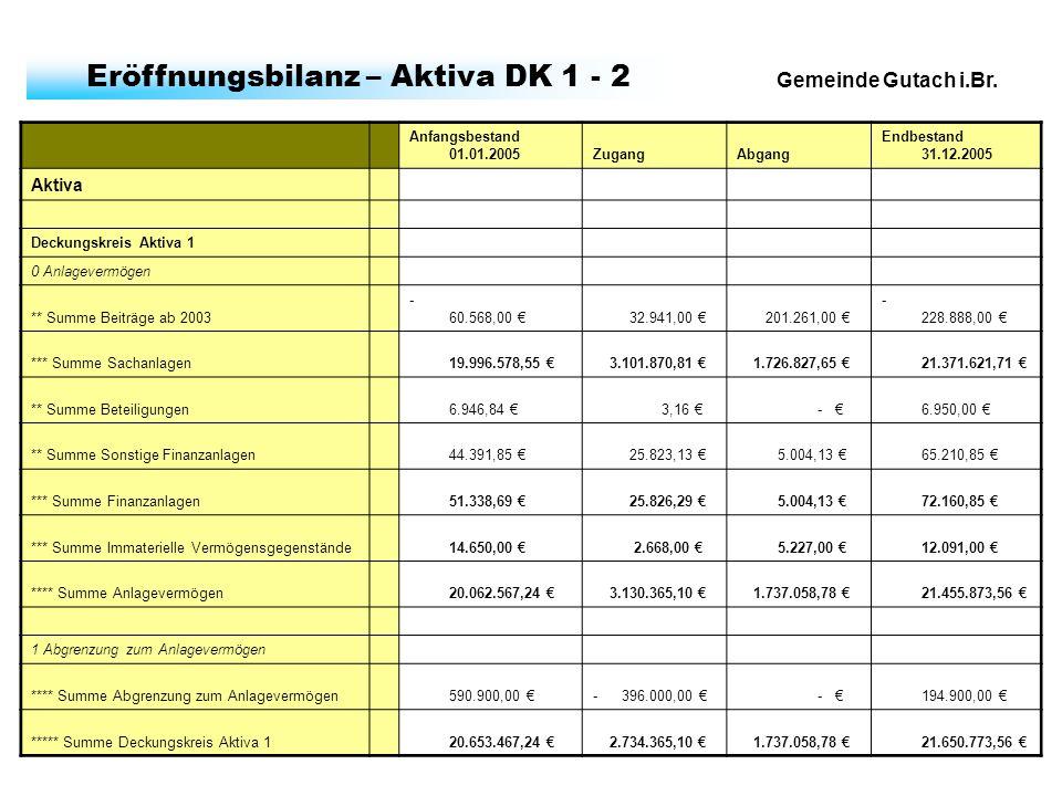 Gemeinde Gutach i.Br. Eröffnungsbilanz – Aktiva DK 1 - 2 Anfangsbestand 01.01.2005ZugangAbgang Endbestand 31.12.2005 Aktiva Deckungskreis Aktiva 1 0 A