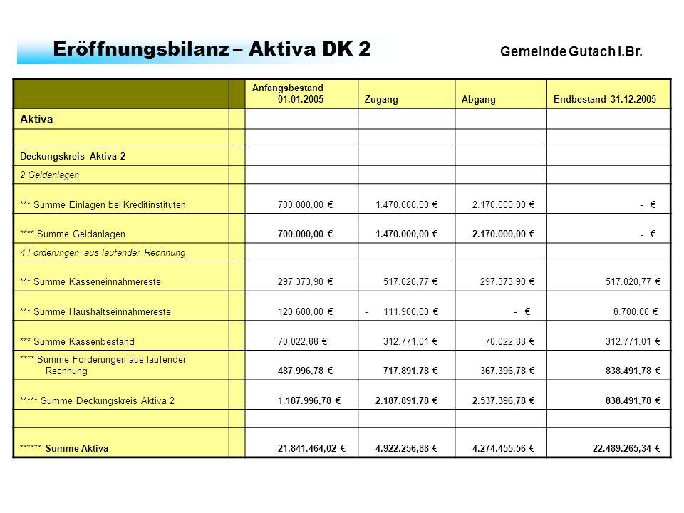 Gemeinde Gutach i.Br. Eröffnungsbilanz – Aktiva DK 2 Anfangsbestand 01.01.2005ZugangAbgangEndbestand 31.12.2005 Aktiva Deckungskreis Aktiva 2 2 Geldan