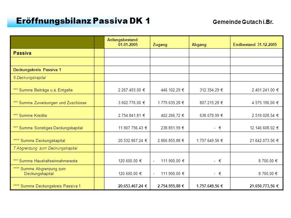 Gemeinde Gutach i.Br. Eröffnungsbilanz Passiva DK 1 Anfangsbestand 01.01.2005ZugangAbgangEndbestand 31.12.2005 Passiva Deckungskreis Passiva 1 5 Decku