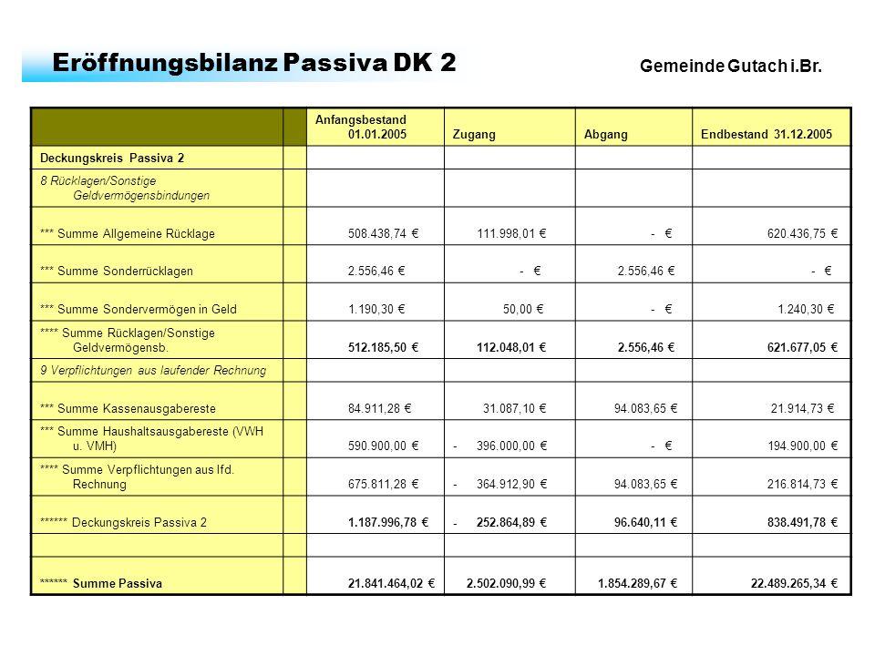 Gemeinde Gutach i.Br. Eröffnungsbilanz Passiva DK 2 Anfangsbestand 01.01.2005ZugangAbgangEndbestand 31.12.2005 Deckungskreis Passiva 2 8 Rücklagen/Son