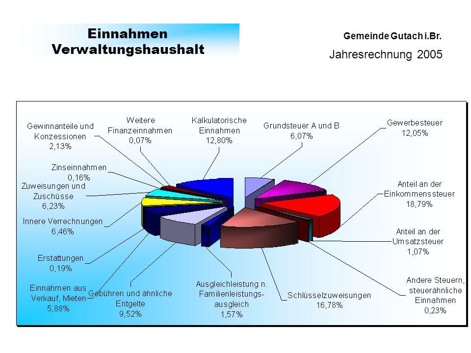 Jahresrechnung 2005 Gemeinde Gutach i.Br. Einnahmen Vermögenshaushalt