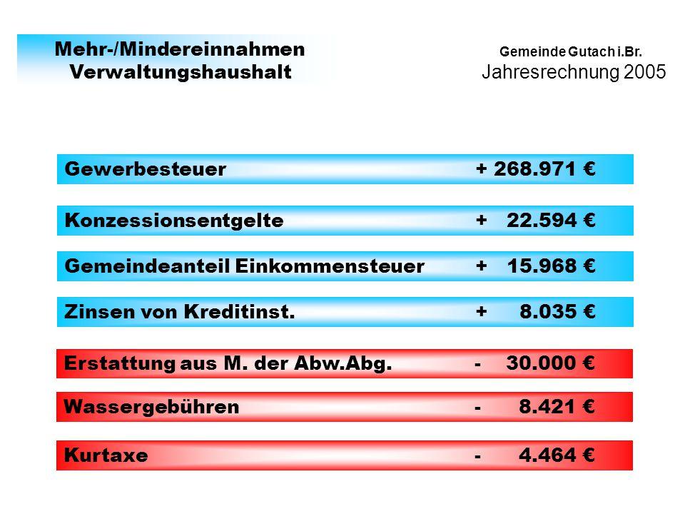 Gemeinde Gutach i.Br. Mehr-/Mindereinnahmen Verwaltungshaushalt Gewerbesteuer+ 268.971 Konzessionsentgelte+ 22.594 Gemeindeanteil Einkommensteuer+ 15.