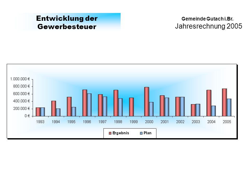 Jahresrechnung 2005 Gemeinde Gutach i.Br.Entwicklung der Landeszuschüsse (FAG) (inc.