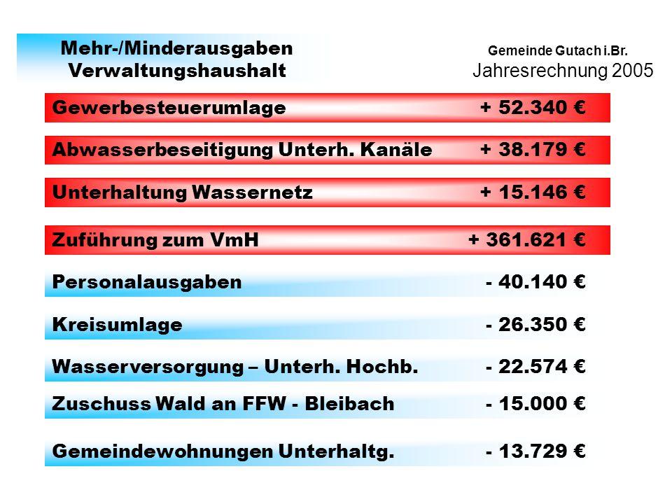 Jahresrechnung 2005 Gemeinde Gutach i.Br. Mehr-/Minderausgaben Verwaltungshaushalt Gewerbesteuerumlage + 52.340 Abwasserbeseitigung Unterh. Kanäle + 3