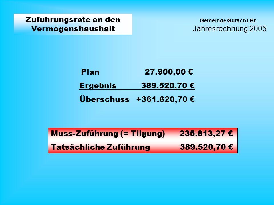Jahresrechnung 2005 Gemeinde Gutach i.Br. Zuführungsrate an den Vermögenshaushalt Ergebnis 389.520,70 Plan 27.900,00 Überschuss +361.620,70 Muss-Zufüh