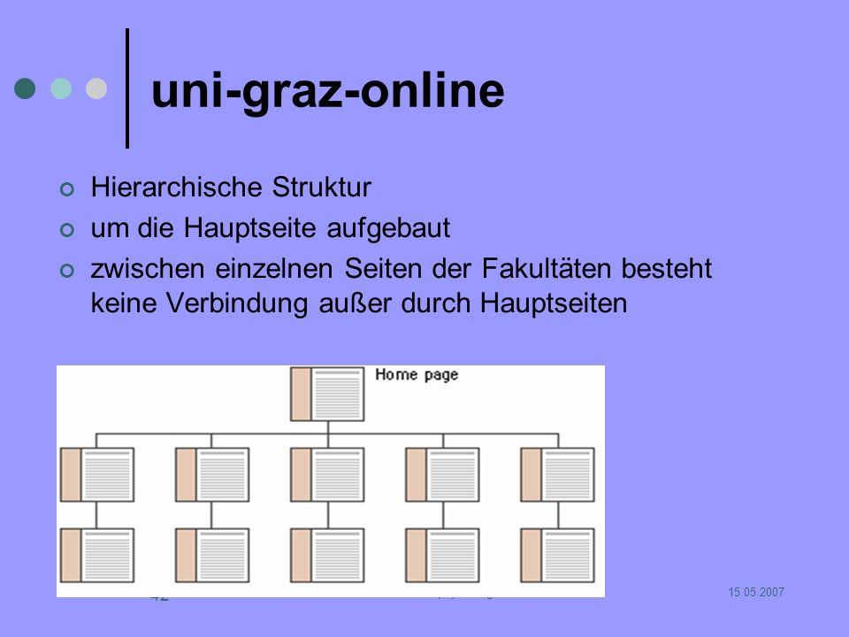 15.05.2007SE Wissenspsychologie 42 uni-graz-online Hierarchische Struktur um die Hauptseite aufgebaut zwischen einzelnen Seiten der Fakultäten besteht