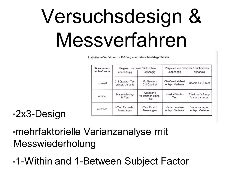 Versuchsdesign & Messverfahren 2x3-Design mehrfaktorielle Varianzanalyse mit Messwiederholung 1-Within and 1-Between Subject Factor
