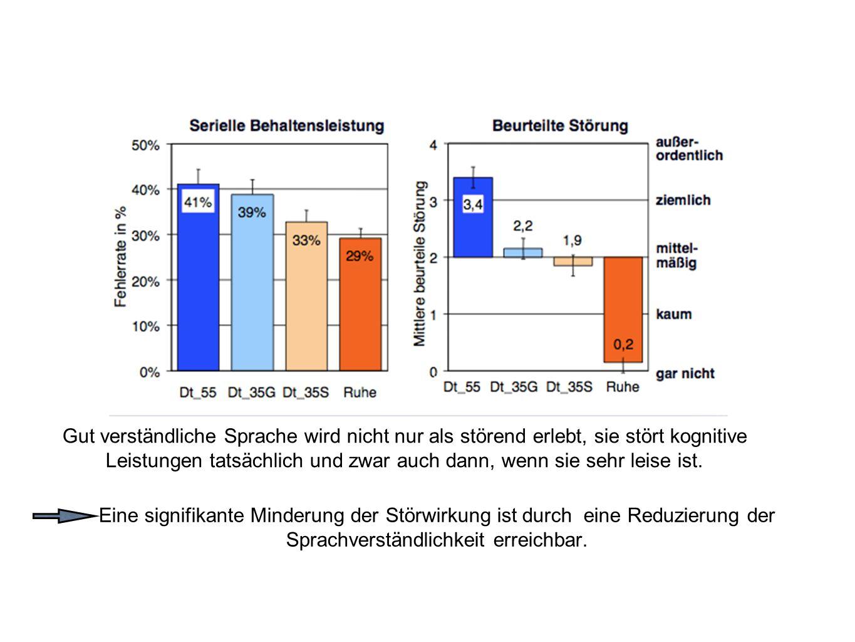 Eine signifikante Minderung der Störwirkung ist durch eine Reduzierung der Sprachverständlichkeit erreichbar. Gut verständliche Sprache wird nicht nur