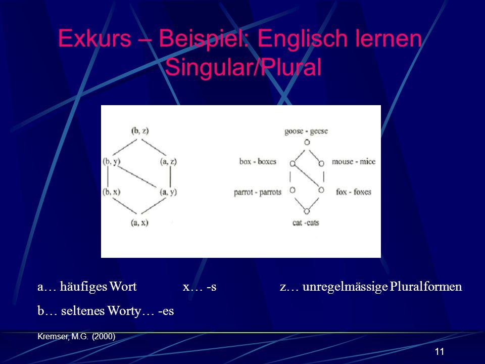 11 a… häufiges Wortx… -sz… unregelmässige Pluralformen b… seltenes Worty… -es Kremser, M.G. (2000) Exkurs – Beispiel: Englisch lernen Singular/Plural