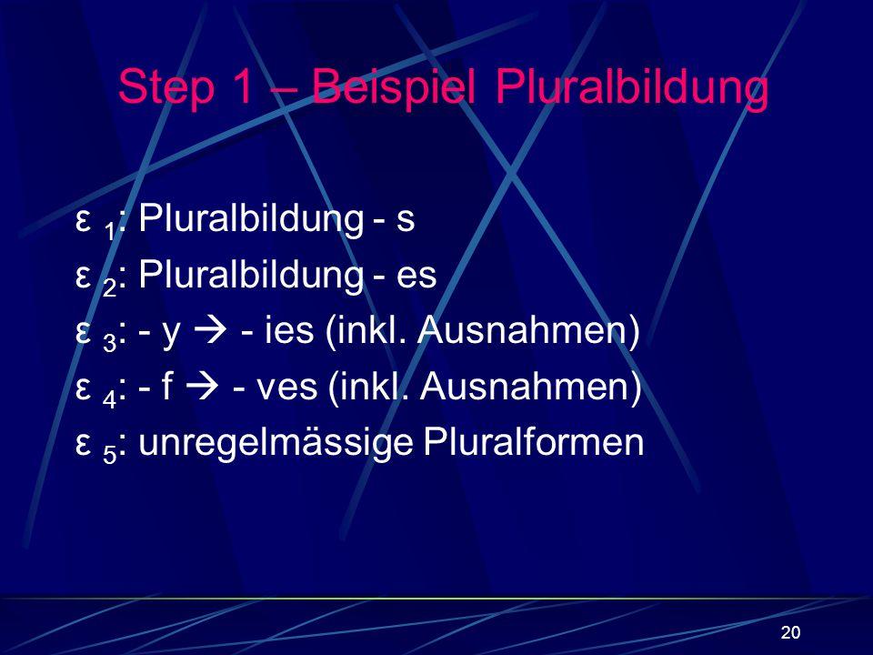 20 ε 1 : Pluralbildung - s ε 2 : Pluralbildung - es ε 3 : - y - ies (inkl. Ausnahmen) ε 4 : - f - ves (inkl. Ausnahmen) ε 5 : unregelmässige Pluralfor