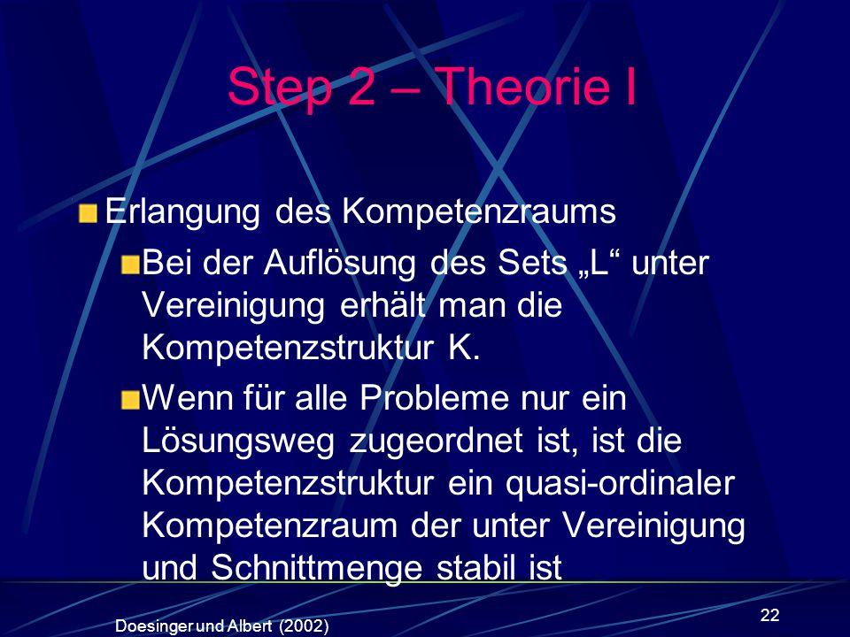 22 Erlangung des Kompetenzraums Bei der Auflösung des Sets L unter Vereinigung erhält man die Kompetenzstruktur K. Wenn für alle Probleme nur ein Lösu
