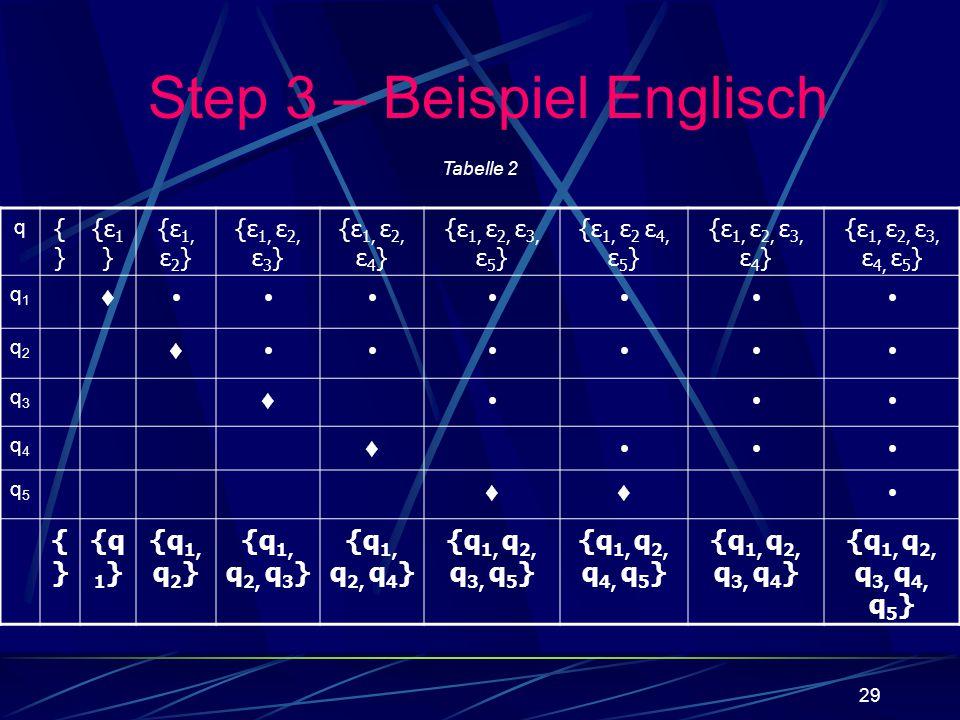 29 q {}{} {ε1}{ε1} {ε 1, ε 2 } {ε 1, ε 2, ε 3 } {ε 1, ε 2, ε 4 } {ε 1, ε 2, ε 3, ε 5 } {ε 1, ε 2 ε 4, ε 5 } {ε 1, ε 2, ε 3, ε 4 } {ε 1, ε 2, ε 3, ε 4,
