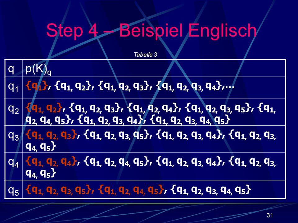 31 qp(K) q q1q1 {q 1 }, {q 1, q 2 }, {q 1, q 2, q 3 }, {q 1, q 2, q 3, q 4 },… q2q2 {q 1, q 2 }, {q 1, q 2, q 3 }, {q 1, q 2, q 4 }, {q 1, q 2, q 3, q