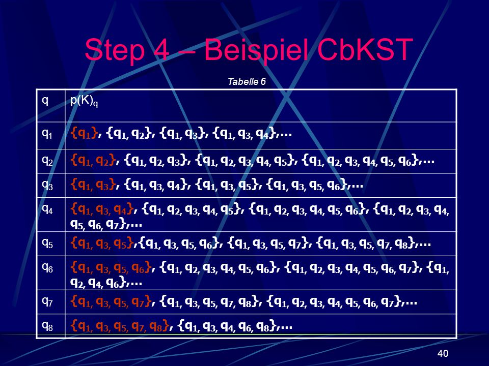 40 qp(K) q q1q1 {q 1 }, {q 1, q 2 }, {q 1, q 3 }, {q 1, q 3, q 4 },… q2q2 {q 1, q 2 }, {q 1, q 2, q 3 }, {q 1, q 2, q 3, q 4, q 5 }, {q 1, q 2, q 3, q