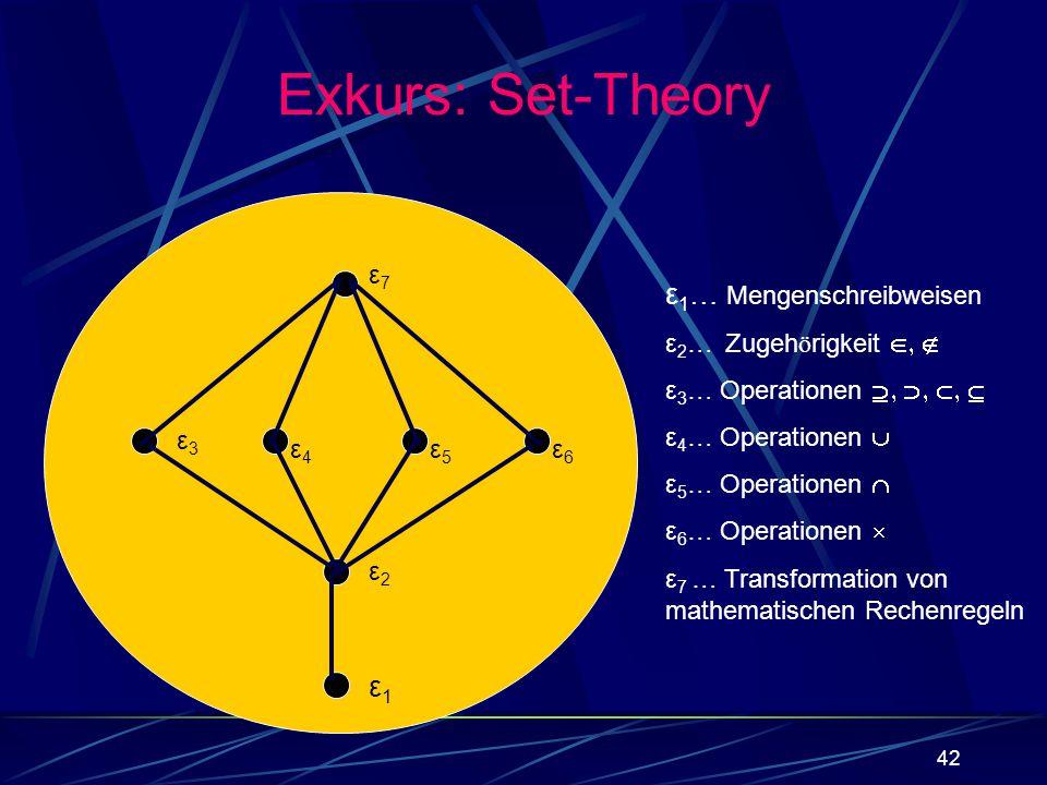 42 Exkurs: Set-Theory ε 1 … Mengenschreibweisen ε 2 … Zugeh ö rigkeit ε 3 … Operationen ε 4 … Operationen ε 5 … Operationen ε 6 … Operationen ε 7 … Tr