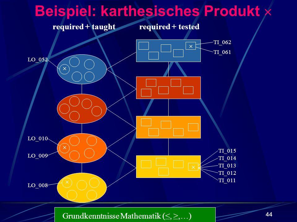 44 Grundkenntnisse Mathematik (,,…) required + taughtrequired + tested Beispiel: karthesisches Produkt LO_052 LO_010 LO_009 LO_008 TI_012 TI_013 TI_01